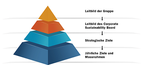 Corporate Sustainability Pyramid