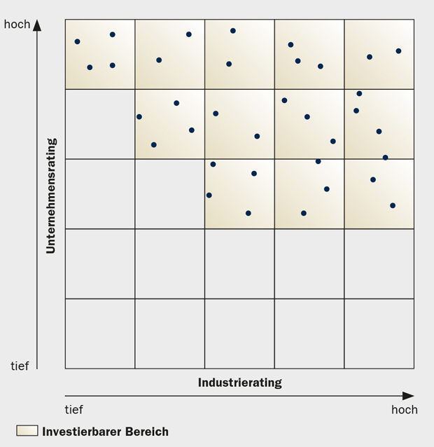 Sarasin Sustainability_Matrix.jpg